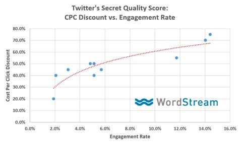 lk-twitter-ads-quality-score-metric