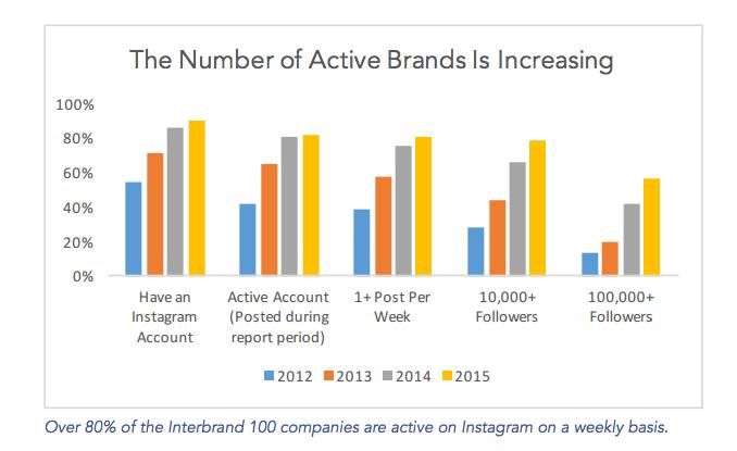statistiques-instagram-simplymeasured-1