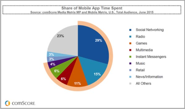 Time-spent-in-apps-graph-for-mobile-video-advertising