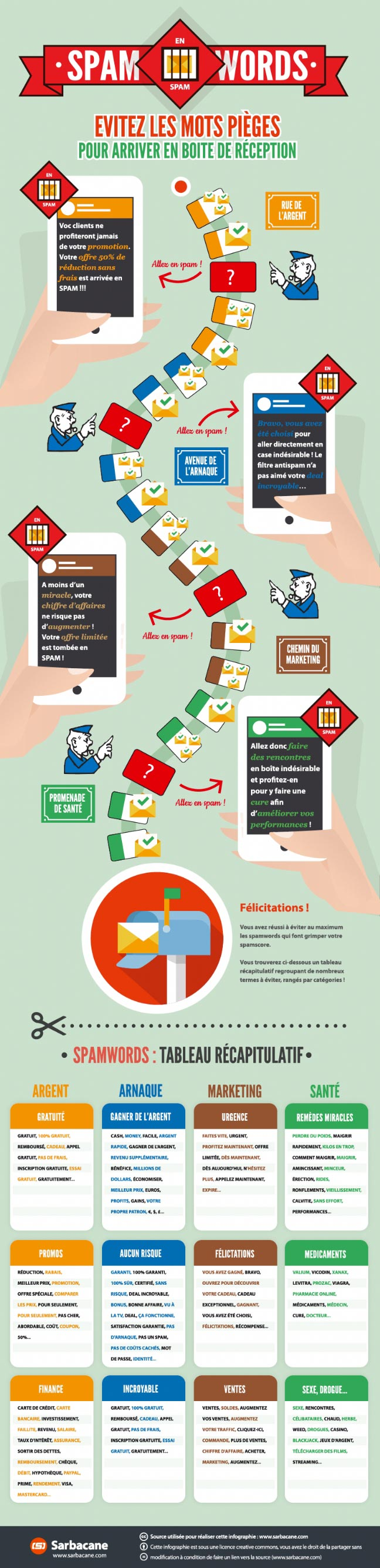 infographie-spamwords