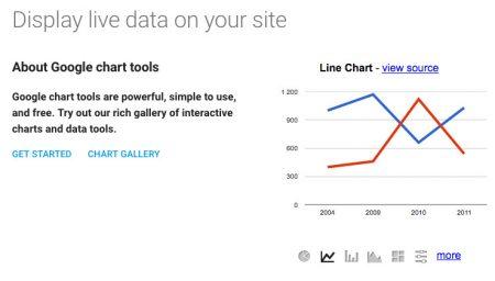 google charts data visualisation