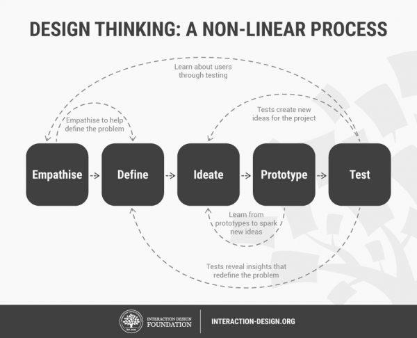 Le design thinking n'est pas un processus linéaire