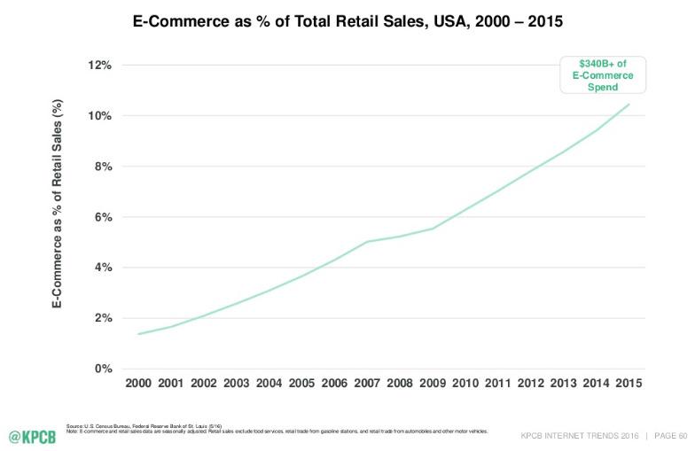 part du e-commerce dans les ventes