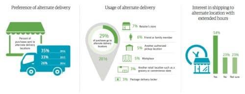 Statistiques sur les livraisons en e-commerce