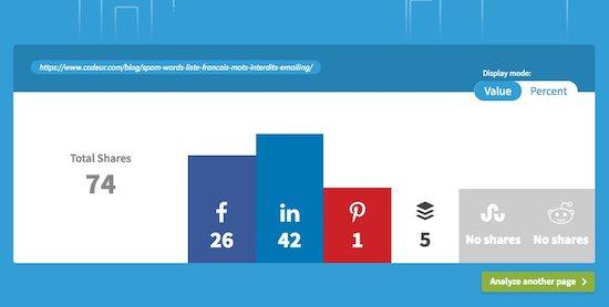 Mesurer les partages d'une URL sur les réseaux sociaux