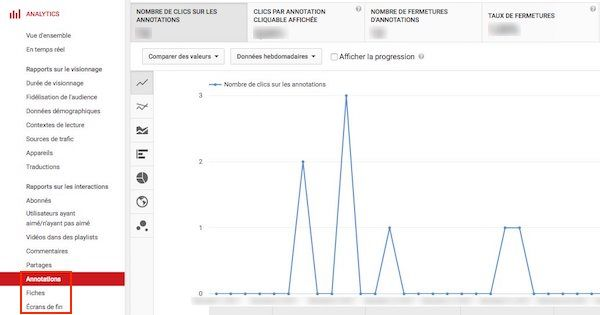 Annotations Youtube Analytics