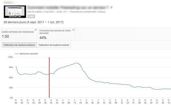 fidélisation de l'audience absolue, Youtube Analytics