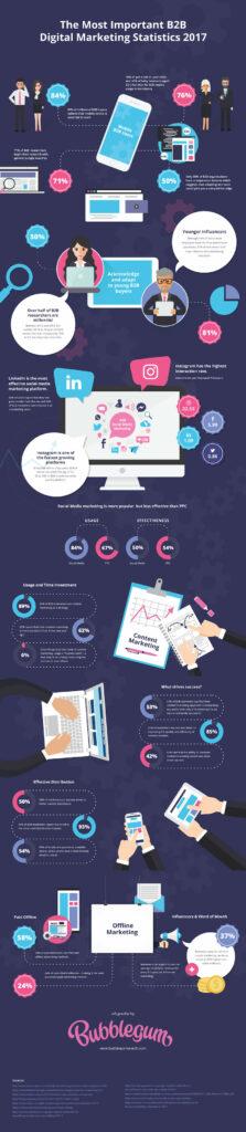 Tendances du marketing digital B2B
