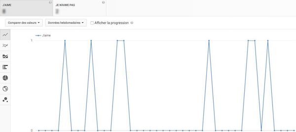 Personnes ayant aimé, Youtube Analytics