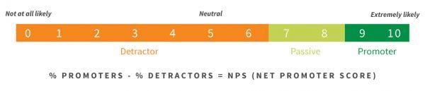 L'échelle du Net Promoter Score