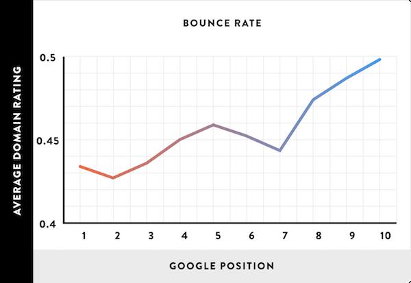 Taux de rebond et position google