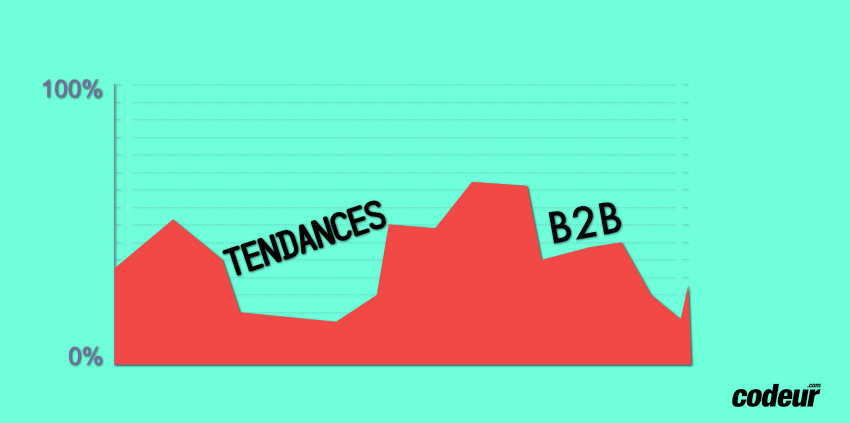 Tendances du marketing digital B2B