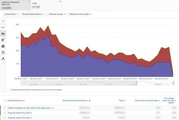 Contextes de lecture, Youtube Analytics