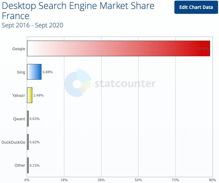 Parts de marché des navigateurs en France en 2020