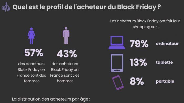 profil des acheteurs du black friday