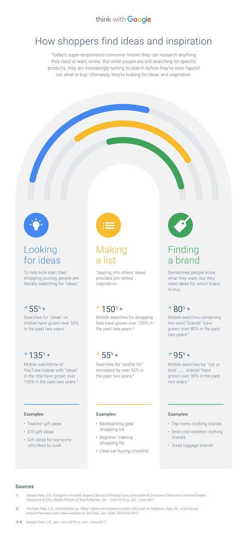 infographie google