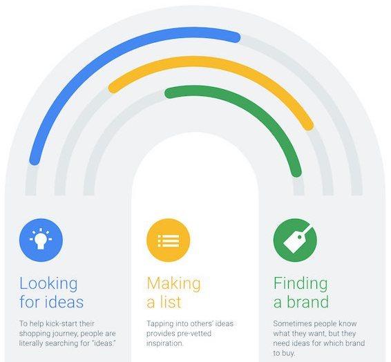 recherche d'idées d'achat sur google