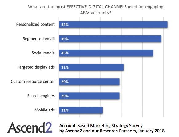 étude account base marketing