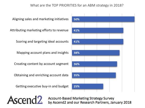 étude account based marketing