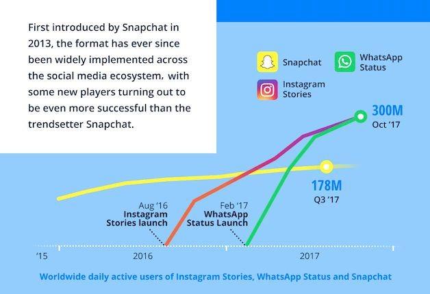 stories sur les réseaux sociaux