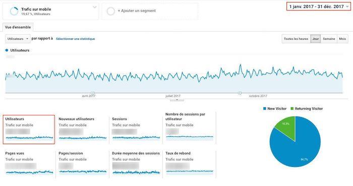 impact financier de la vitesse d'un site sur mobile