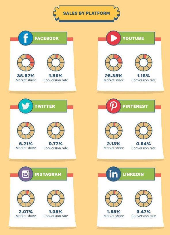 ecommerce réseaux sociaux