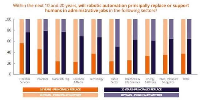 étude sur le travail et l'intelligence artificielle