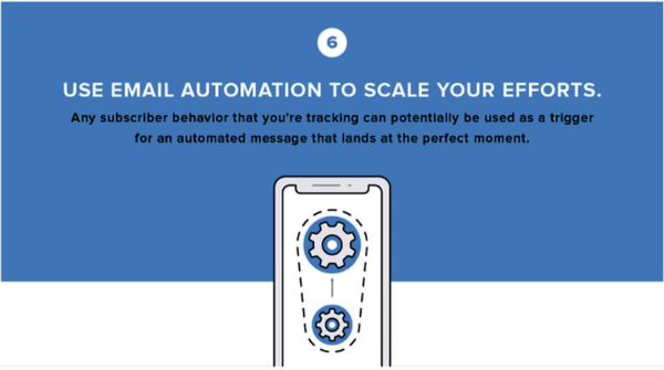 Infographie emailing automation marketing