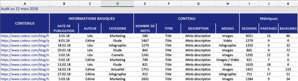 Inventaire de l'audit de contenu