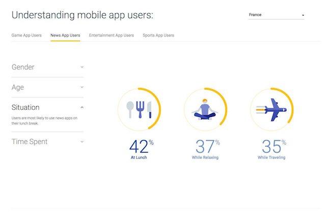 utilisateurs d'applications d'actualité