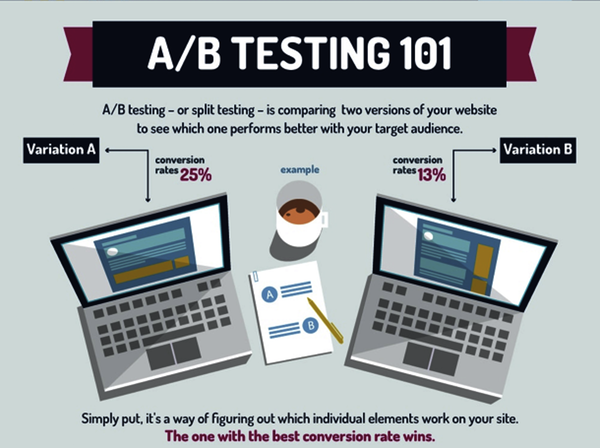 A/B testing application