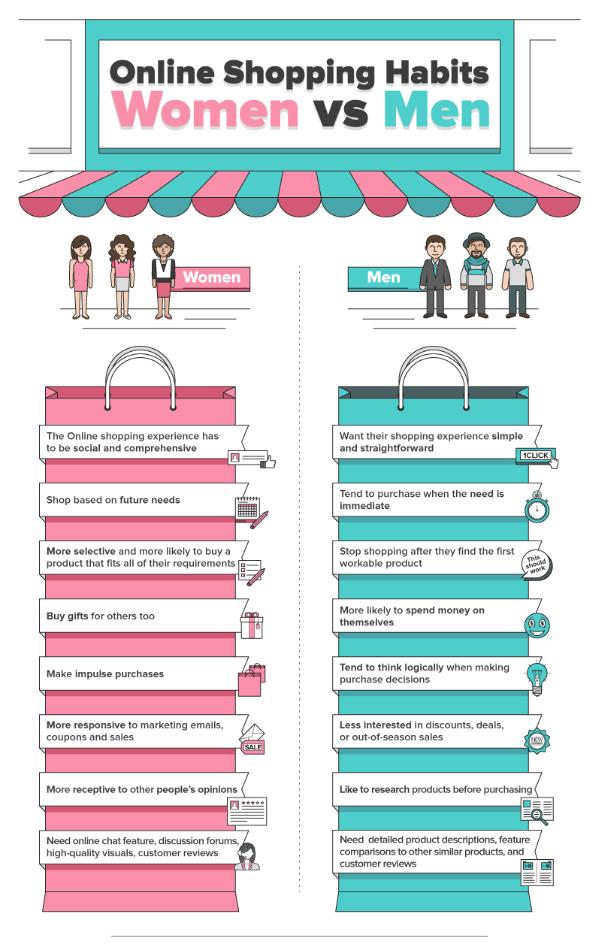 Infographie sur les différences d'achat en ligne hommes-femmes
