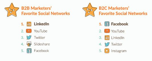 réseaux b2b et b2c