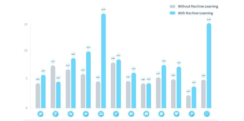 Campagnes AdWords : les chiffres-clés par secteur d'activité