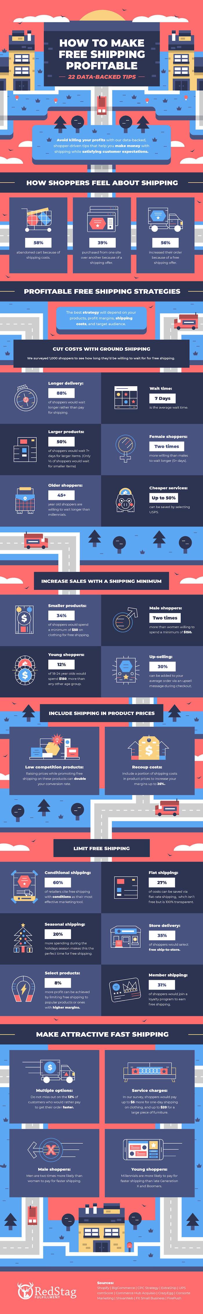 infographie sur la livraison gratuite