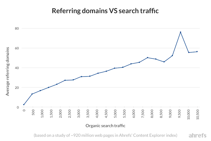 backlinks et trafic organique
