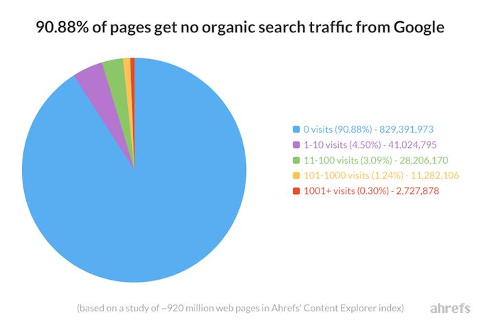 étude sur le trafic organique