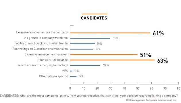 critères de choix d'une entreprise par les candidats