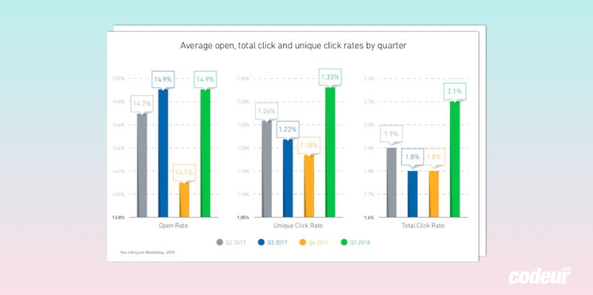 Emailing : votre taux de clic est-il dans la moyenne ? (Étude)