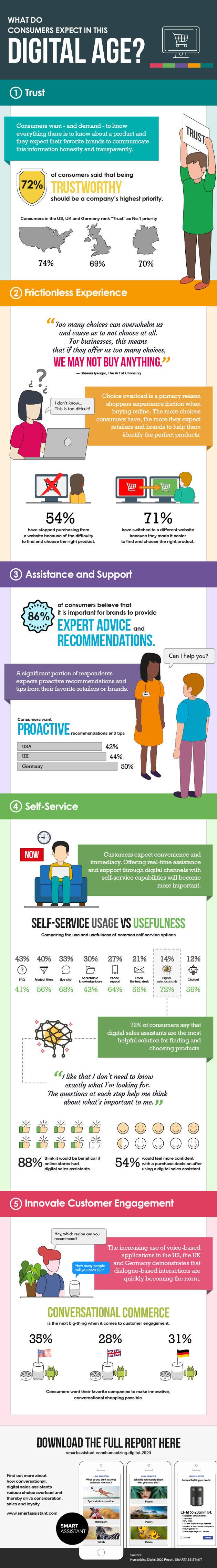 infographie sur les acheteurs e-commerce