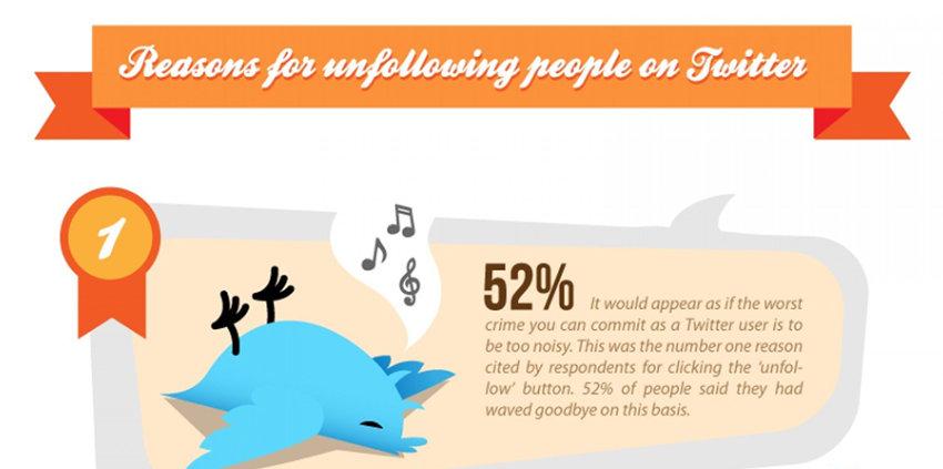 15 raisons pour lesquelles les internautes se désabonnent d'un compte Twitter
