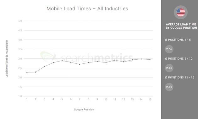 temps de chargement moyen sur mobile en fonction de la position dans les résultats google