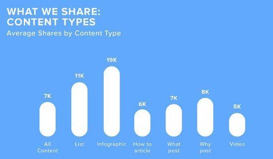 contenus les plus partagés sur les réseaux sociaux
