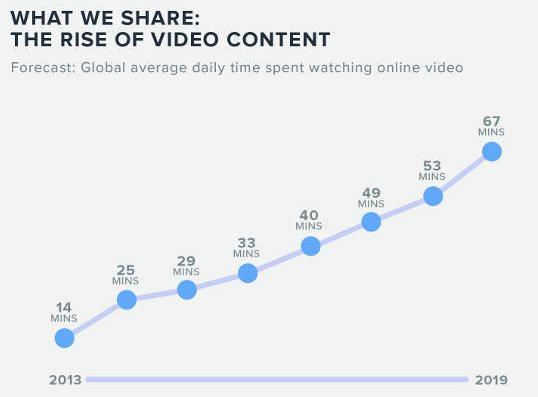 essor de la vidéo sur les réseaux sociaux