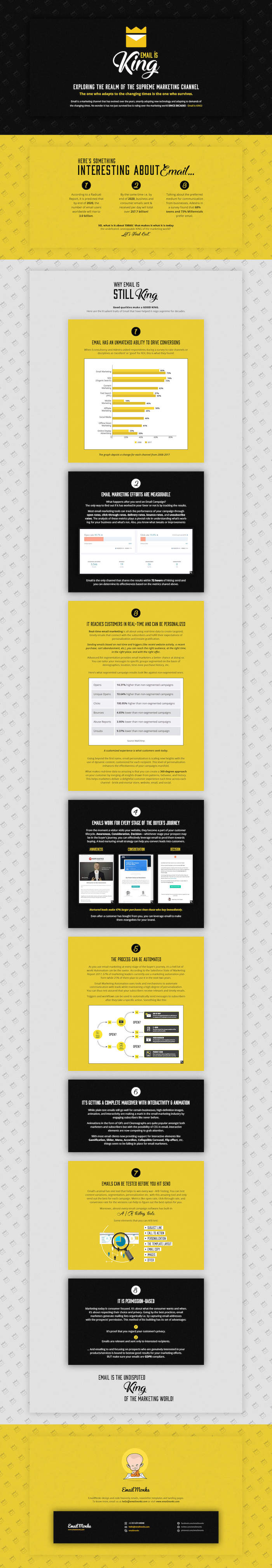 infographie sur le ROI de l'emailing