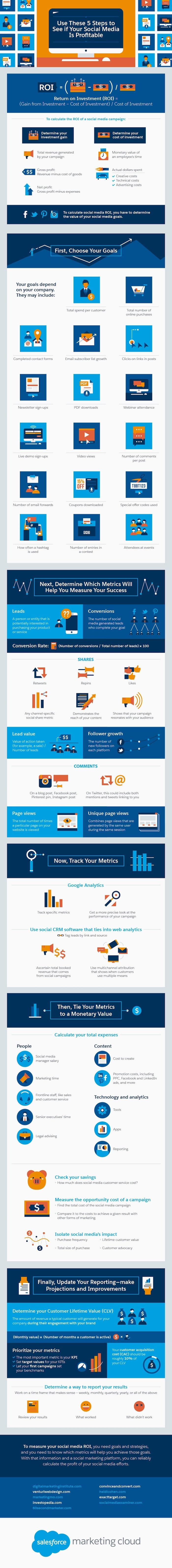 infographie sur la rentabilité d'une stratégie social media