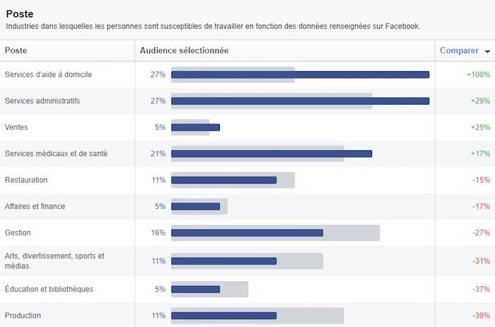 améliorer ses publicités facebook en b2b