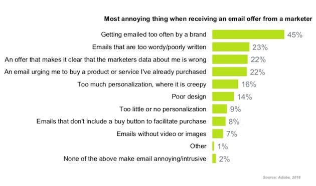 étude sur l'email marketing