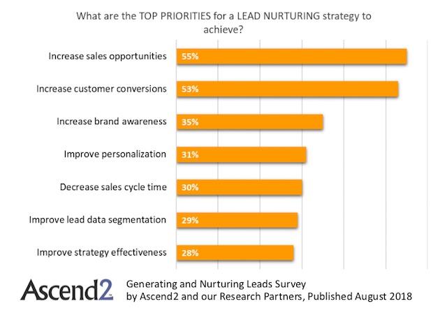 étude sur le lead nurturing