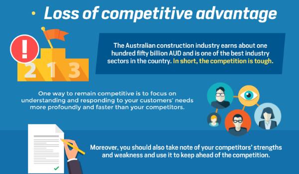 Risque perte de compétitivité